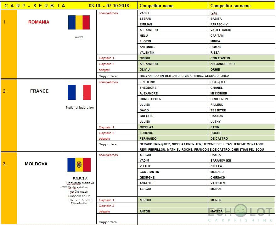 World Carp Fishing Championship 2018. Romania, France, Moldova